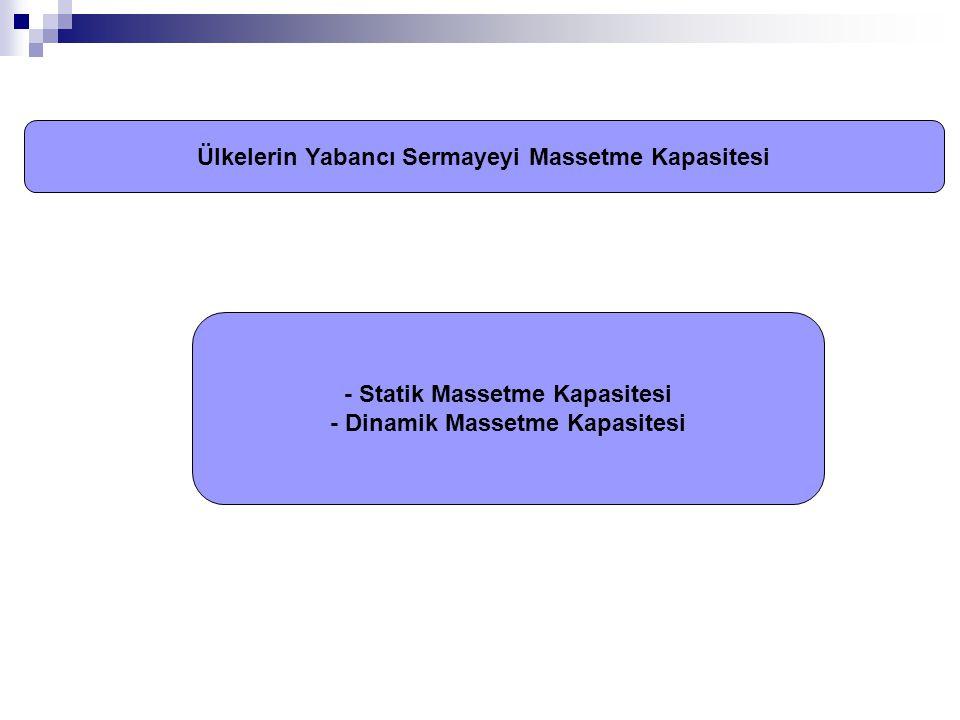 - Statik Massetme Kapasitesi - Dinamik Massetme Kapasitesi Ülkelerin Yabancı Sermayeyi Massetme Kapasitesi