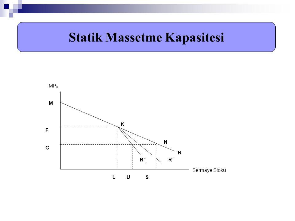 Statik Massetme Kapasitesi MP K Sermaye Stoku M F G F G K N L U S R R'R''