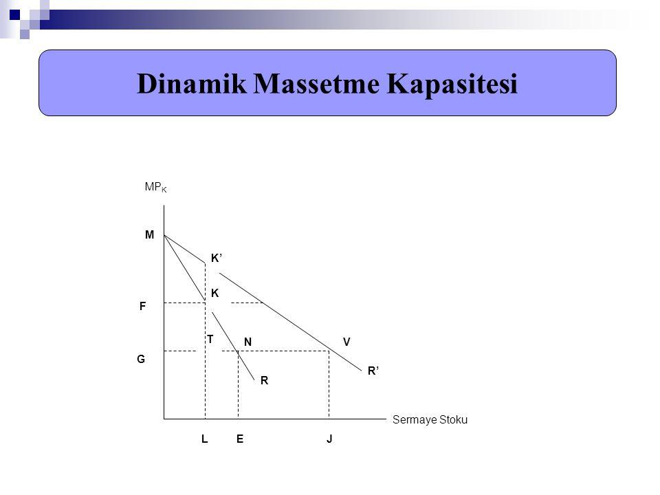 Dinamik Massetme Kapasitesi MP K Sermaye Stoku M F G F G K' V L E R' T K N J R
