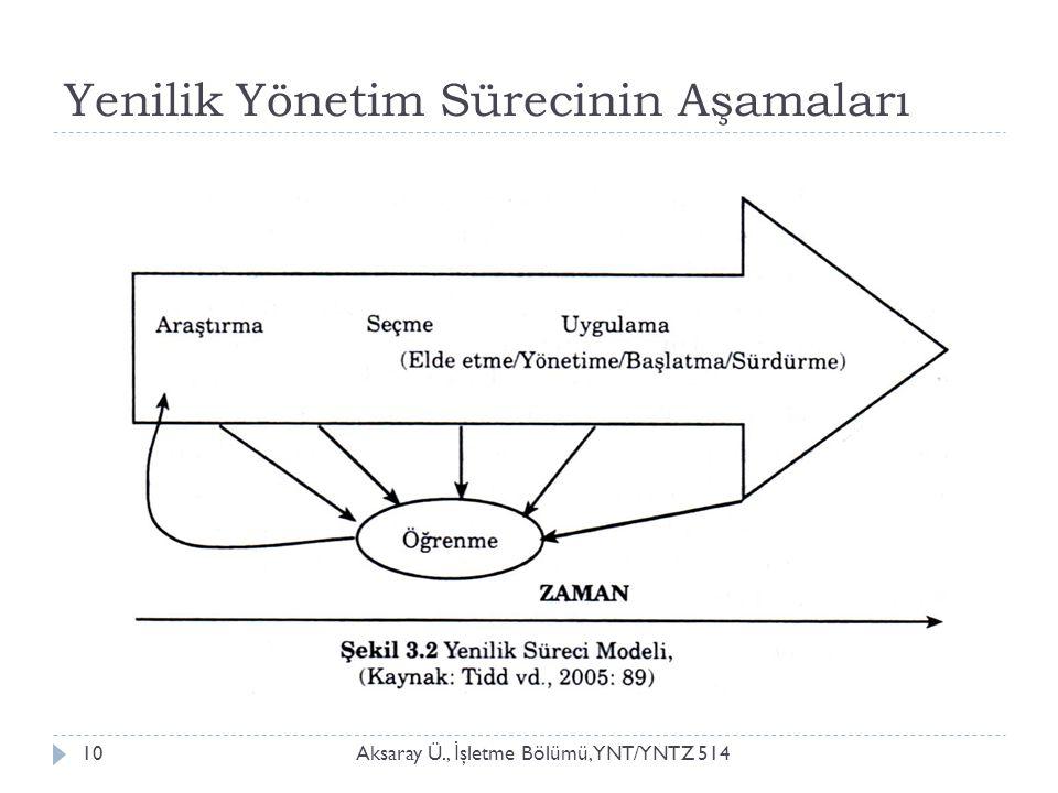 Yenilik Yönetim Sürecinin Aşamaları Aksaray Ü., İ şletme Bölümü, YNT/YNTZ 51410