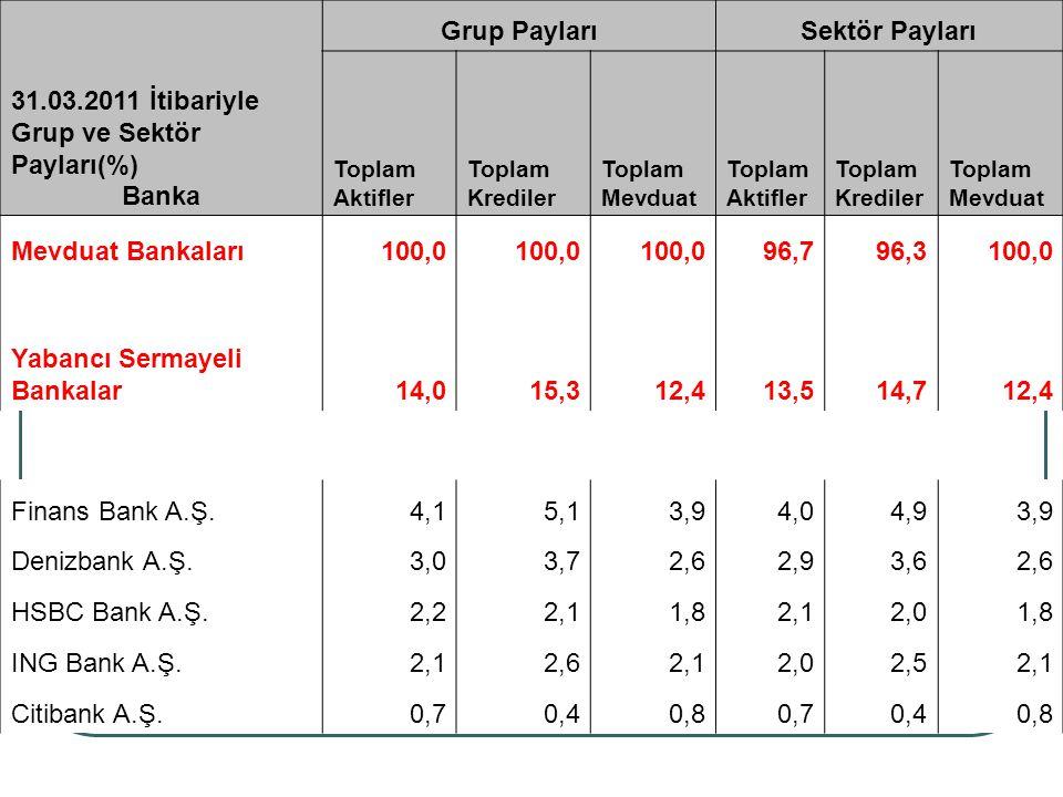 Grup PaylarıSektör Payları 31.03.2011 İtibariyle Grup ve Sektör Payları(%) Banka Toplam Aktifler Toplam Krediler Toplam Mevduat Toplam Aktifler Toplam