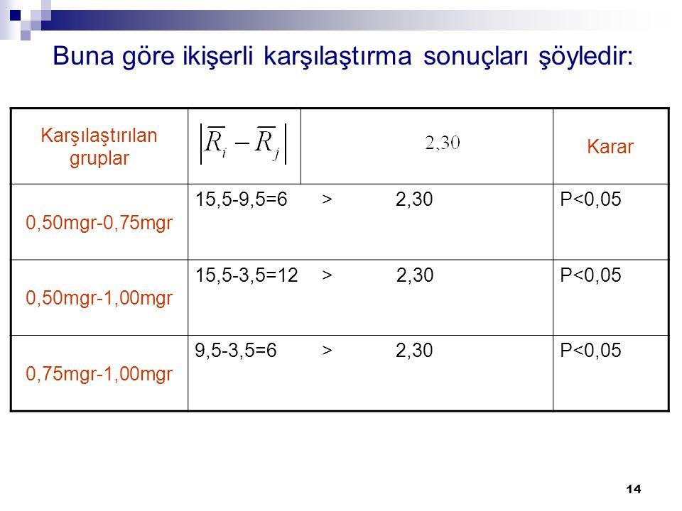 14 Buna göre ikişerli karşılaştırma sonuçları şöyledir: Karşılaştırılan gruplar Karar 0,50mgr-0,75mgr 15,5-9,5=6 > 2,30P<0,05 0,50mgr-1,00mgr 15,5-3,5