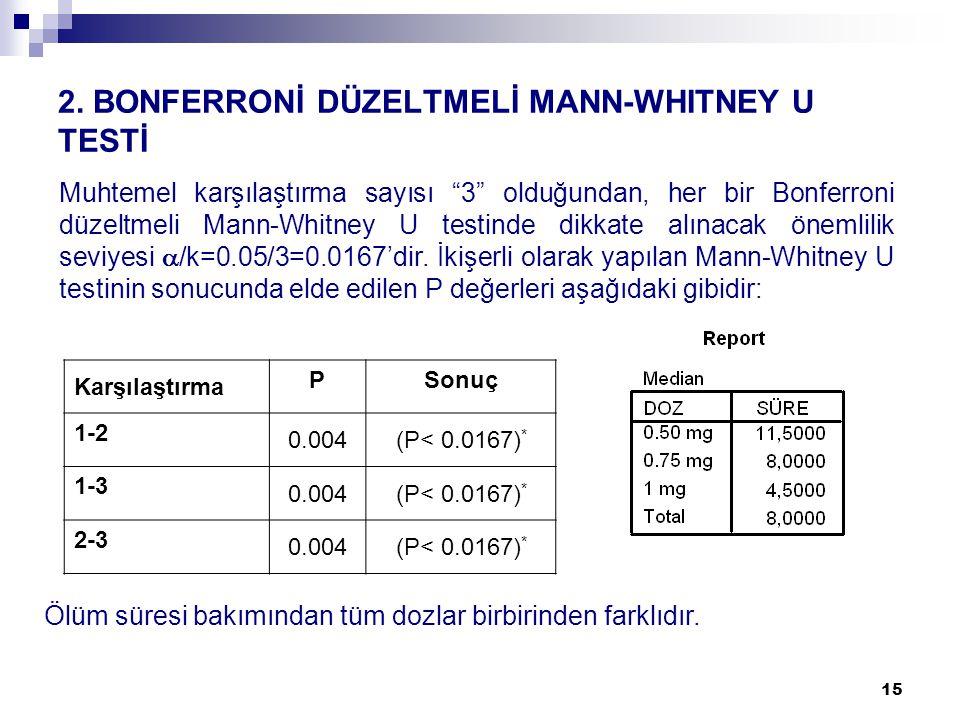 """15 2. BONFERRONİ DÜZELTMELİ MANN-WHITNEY U TESTİ Muhtemel karşılaştırma sayısı """"3"""" olduğundan, her bir Bonferroni düzeltmeli Mann-Whitney U testinde d"""