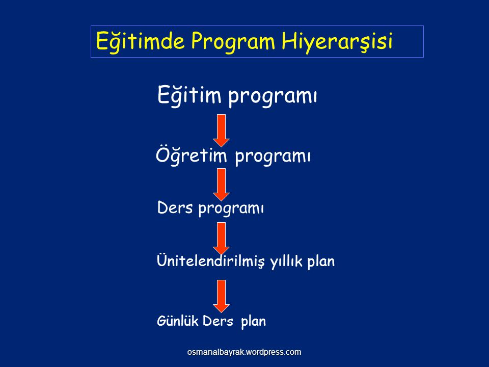 3. Ders Programı Bir ders süresi içinde planlanan hedeflerin bireye nasıl kazandırılacağını gösteren tüm etkinliklerin yer aldığı bir plandır.