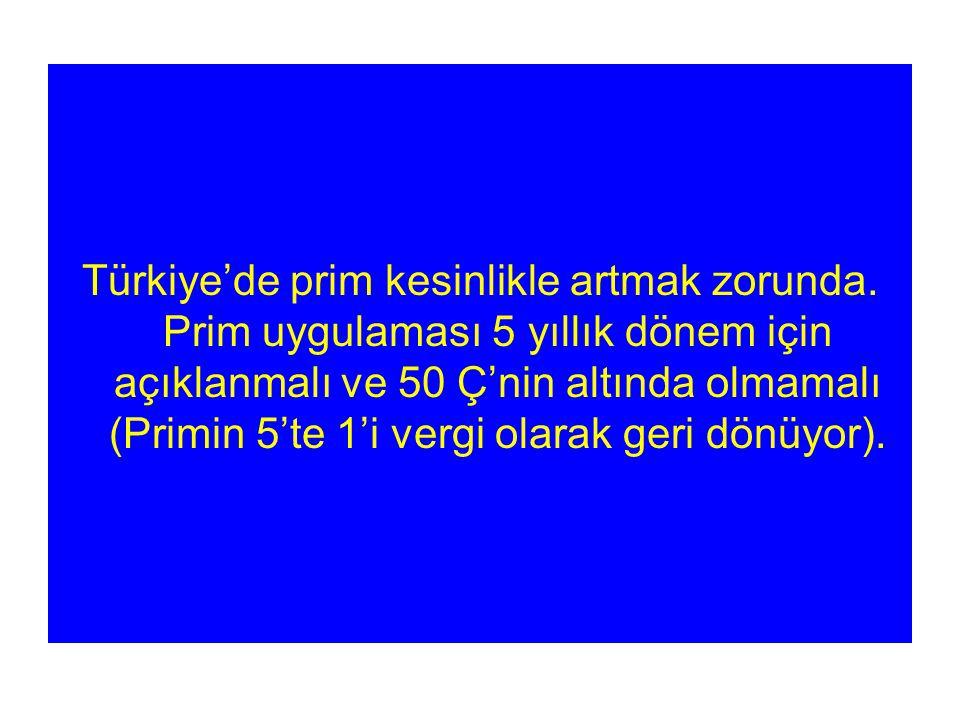 Türkiye'de prim kesinlikle artmak zorunda.