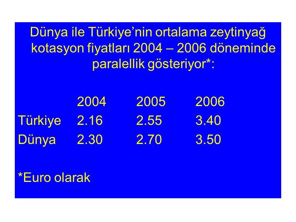 Dünya ile Türkiye'nin ortalama zeytinyağ kotasyon fiyatları 2004 – 2006 döneminde paralellik gösteriyor*: 200420052006 Türkiye2.162.553.40 Dünya2.302.703.50 *Euro olarak