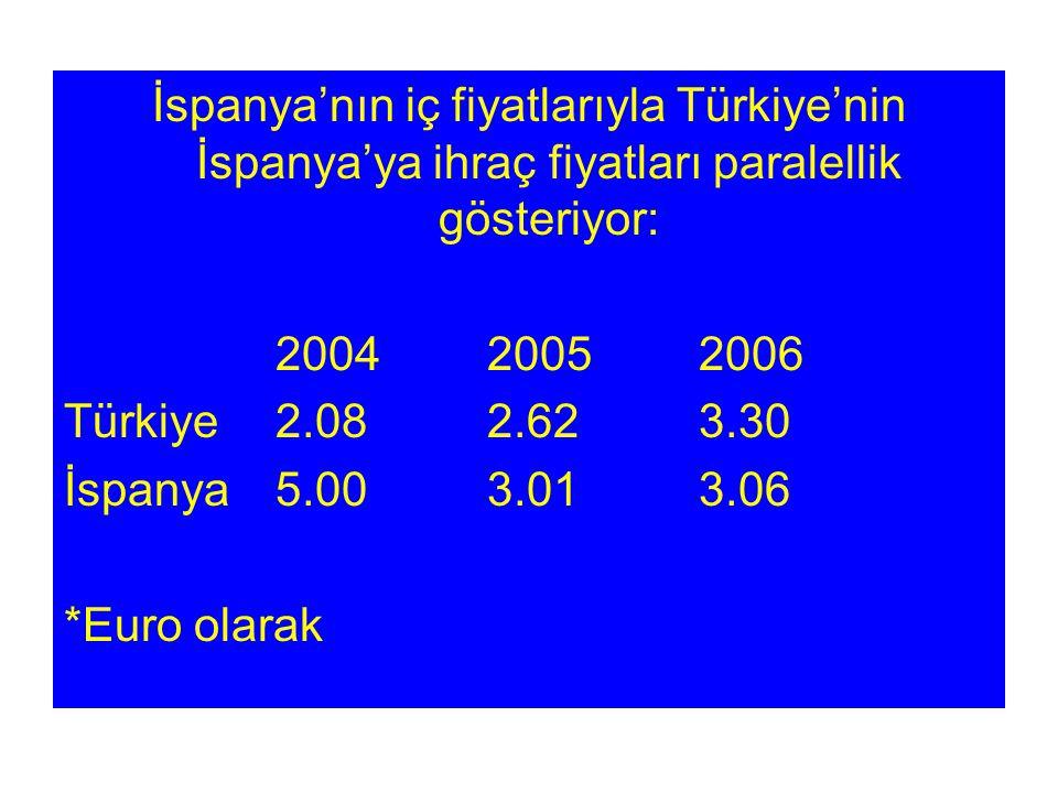İspanya'nın iç fiyatlarıyla Türkiye'nin İspanya'ya ihraç fiyatları paralellik gösteriyor: 200420052006 Türkiye2.082.623.30 İspanya5.003.013.06 *Euro olarak