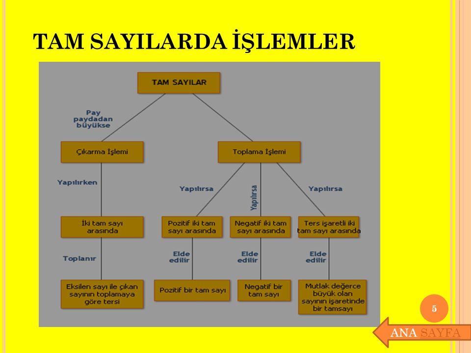 TAM SAYILARDA İŞLEMLER 5 ANA SAYFASAYFA