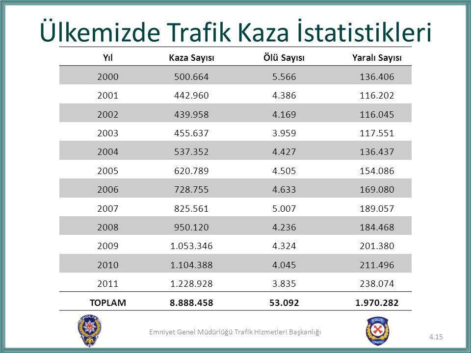 Emniyet Genel Müdürlüğü Trafik Hizmetleri Başkanlığı Ülkemizde Trafik Kaza İstatistikleri 4.15 YılKaza SayısıÖlü SayısıYaralı Sayısı 2000500.6645.5661