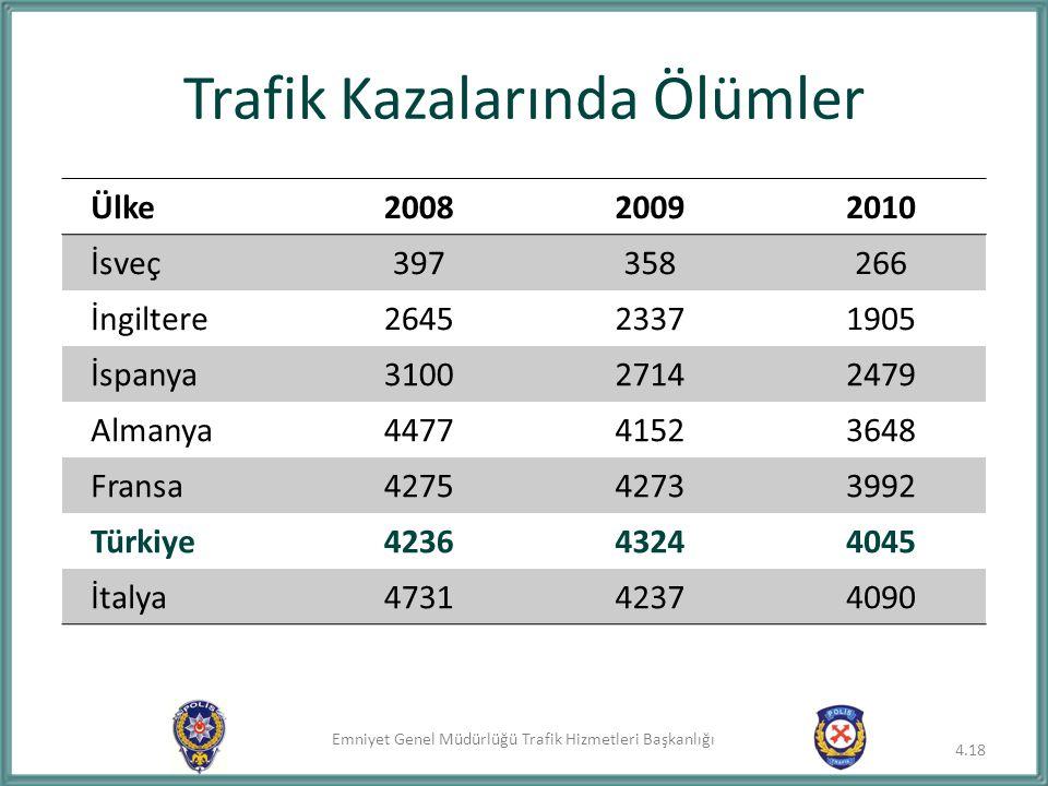 Emniyet Genel Müdürlüğü Trafik Hizmetleri Başkanlığı Trafik Kazalarında Ölümler 4.18 Ülke200820092010 İsveç397358266 İngiltere264523371905 İspanya3100