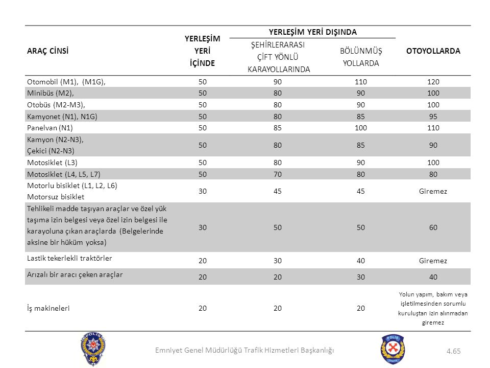 Emniyet Genel Müdürlüğü Trafik Hizmetleri Başkanlığı 4.65 ARAÇ CİNSİ YERLEŞİM YERİ İÇİNDE YERLEŞİM YERİ DIŞINDA OTOYOLLARDA ŞEHİRLERARASI ÇİFT YÖNLÜ K