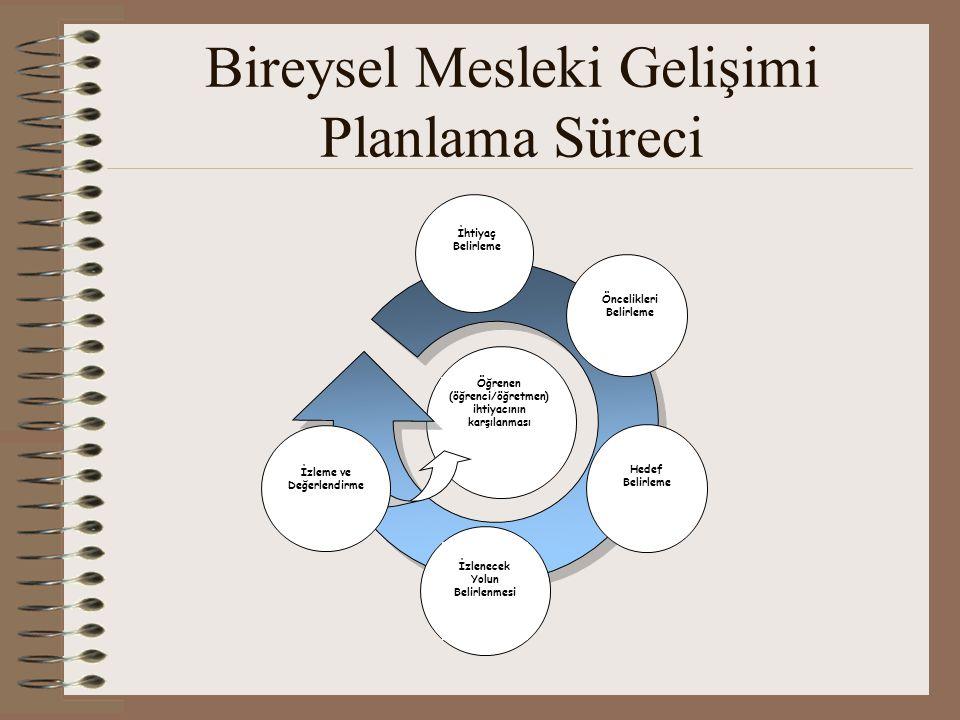 Bireysel Mesleki Gelişimi Planlama Süreci Öğrenen (öğrenci/öğretmen) ihtiyacının karşılanması İhtiyaç Belirleme Öncelikleri Belirleme Hedef Belirleme
