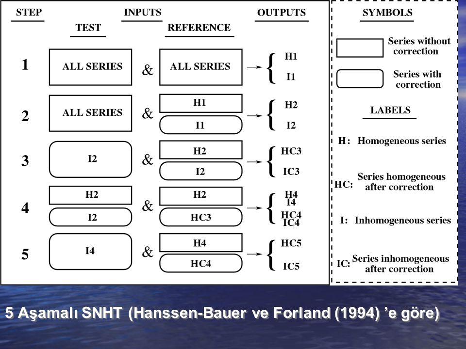 5 Aşamalı SNHT (Hanssen-Bauer ve Forland (1994) 'e göre)