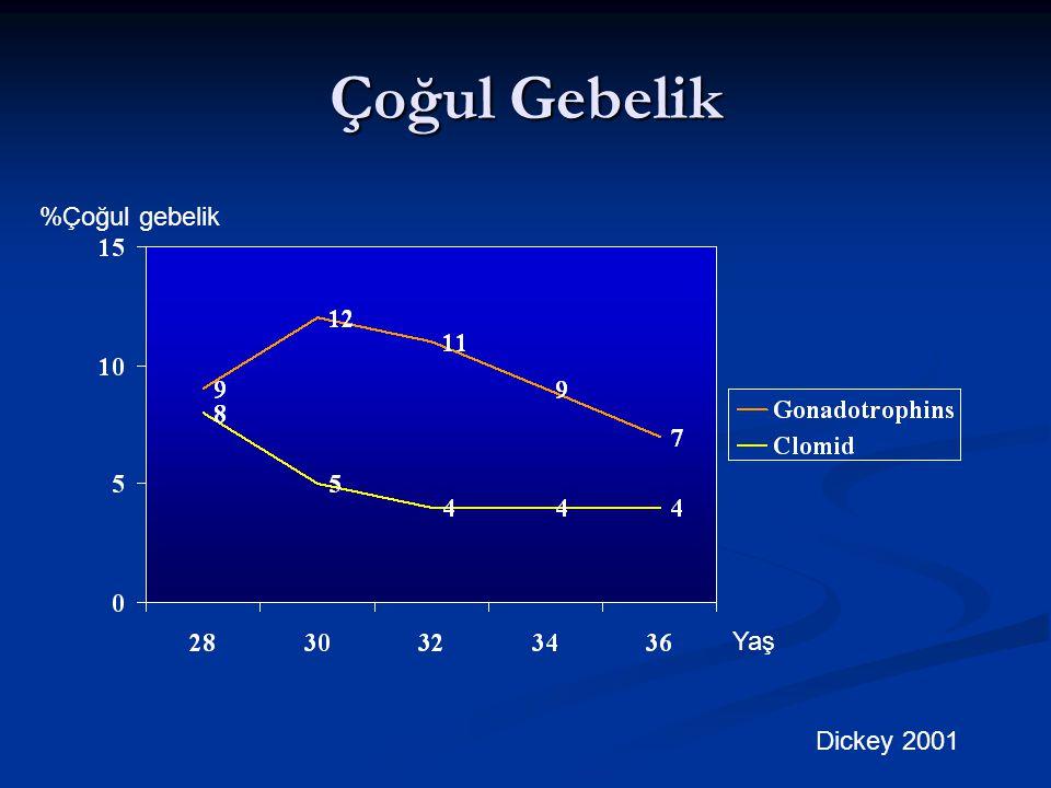 Çoğul Gebelik %Çoğul gebelik Yaş Dickey 2001