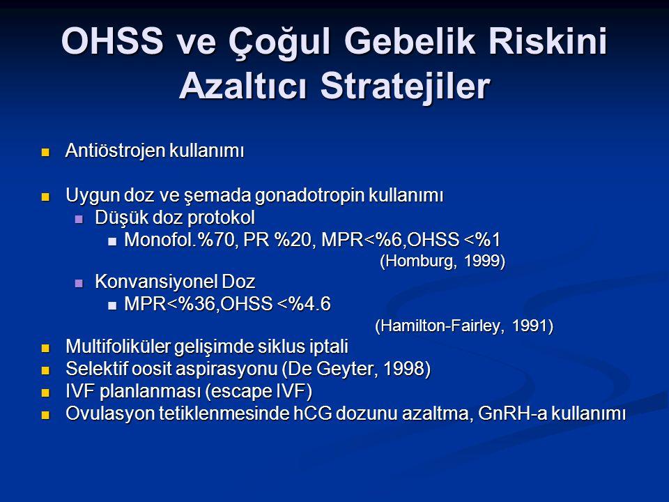 OHSS ve Çoğul Gebelik Riskini Azaltıcı Stratejiler Antiöstrojen kullanımı Antiöstrojen kullanımı Uygun doz ve şemada gonadotropin kullanımı Uygun doz