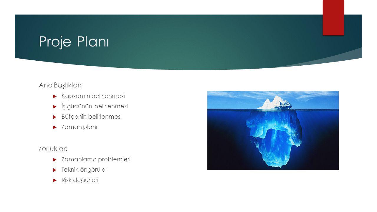 Proje Planı Ana Başlıklar:  Kapsamın belirlenmesi  İş gücünün belirlenmesi  Bütçenin belirlenmesi  Zaman planı Zorluklar:  Zamanlama problemleri  Teknik öngörüler  Risk değerleri