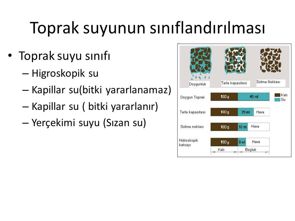 Toprak Suyunun Sınıflandırılması Toprak nem sabiteleri Fırın kuru Higroskopik katsayı Solma noktası Tarla kapasitesi Doygunluk (Saturasyon)