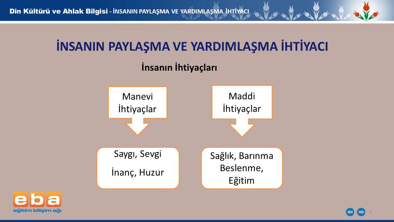 5 - İNSANIN PAYLAŞMA VE YARDIMLAŞMA İHTİYACI İNSANIN PAYLAŞMA VE YARDIMLAŞMA İHTİYACI İslam dini öncelikle; 1.Anne ve babamıza, 2.