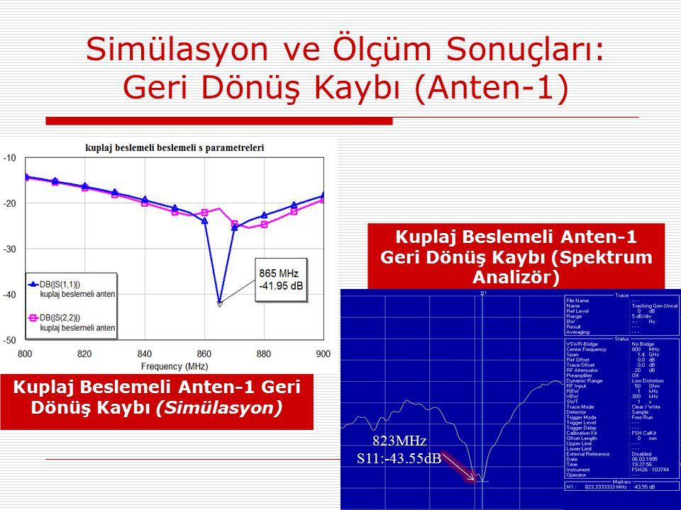 Kuplaj Beslemeli Anten-1 Geri Dönüş Kaybı (Simülasyon) Kuplaj Beslemeli Anten-1 Geri Dönüş Kaybı (Spektrum Analizör) 823MHz S11:-43.55dB Simülasyon ve Ölçüm Sonuçları: Geri Dönüş Kaybı (Anten-1)
