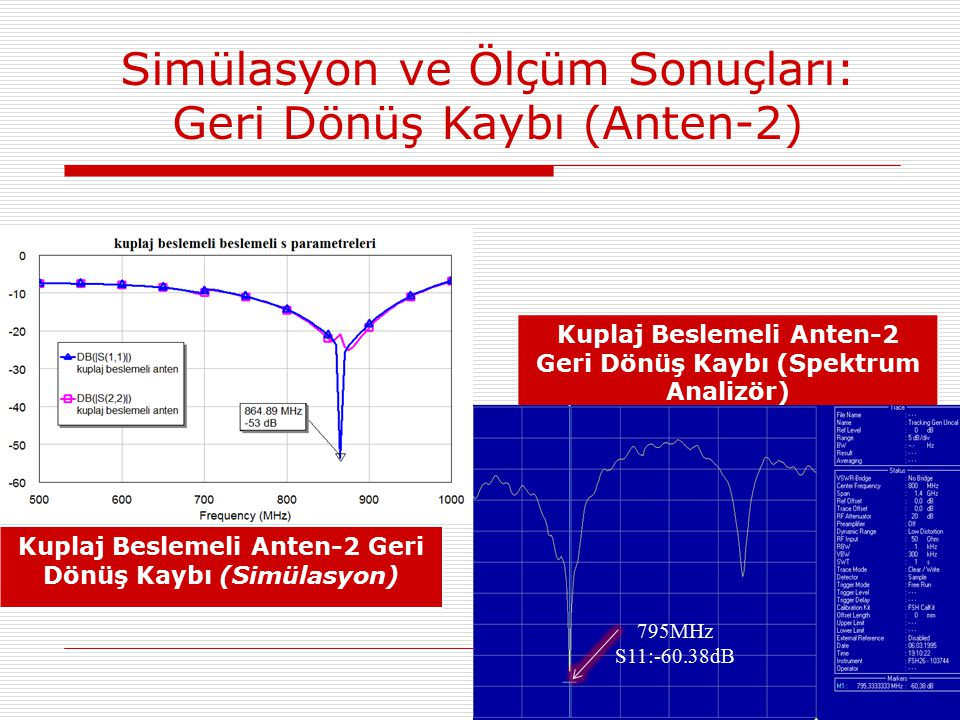 Kuplaj Beslemeli Anten-2 Geri Dönüş Kaybı (Simülasyon) Kuplaj Beslemeli Anten-2 Geri Dönüş Kaybı (Spektrum Analizör) 795MHz S11:-60.38dB Simülasyon ve Ölçüm Sonuçları: Geri Dönüş Kaybı (Anten-2)