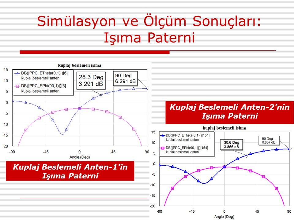 Kuplaj Beslemeli Anten-1'in Işıma Paterni Kuplaj Beslemeli Anten-2'nin Işıma Paterni Simülasyon ve Ölçüm Sonuçları: Işıma Paterni
