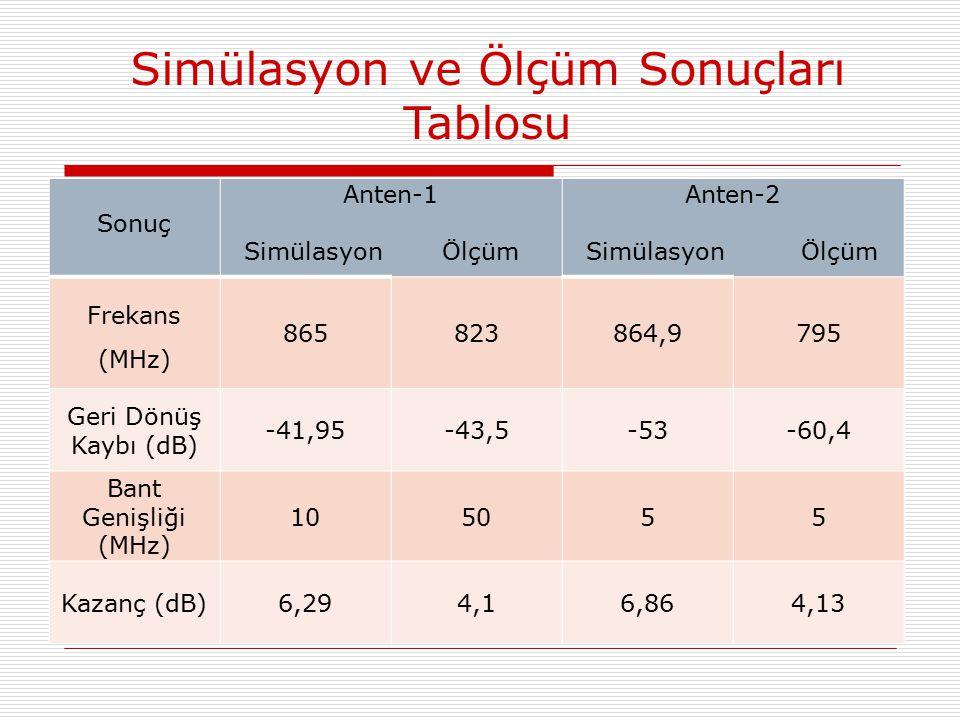 Sonuç Anten-1 Simülasyon Ölçüm Anten-2 Simülasyon Ölçüm Frekans (MHz) 865823864,9795 Geri Dönüş Kaybı (dB) -41,95-43,5-53-60,4 Bant Genişliği (MHz) 105055 Kazanç (dB)6,294,16,864,13 Simülasyon ve Ölçüm Sonuçları Tablosu