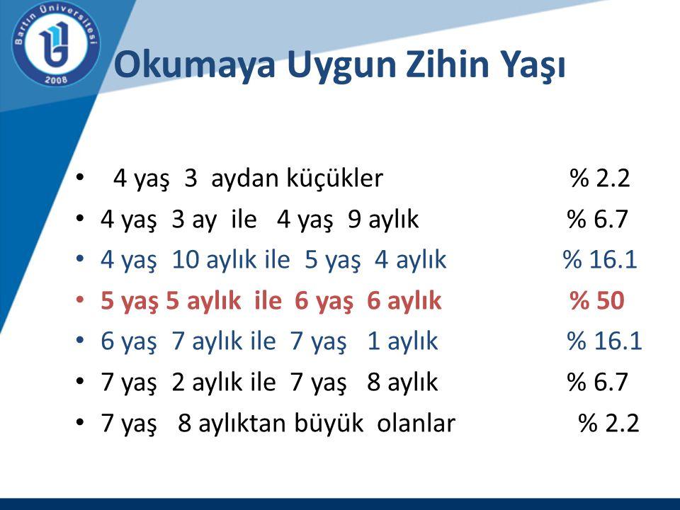 Okumaya Uygun Zihin Yaşı 4 yaş 3 aydan küçükler % 2.2 4 yaş 3 ay ile 4 yaş 9 aylık % 6.7 4 yaş 10 aylık ile 5 yaş 4 aylık % 16.1 5 yaş 5 aylık ile 6 y