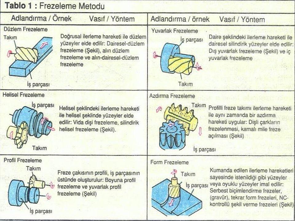 Modül Freze Çakıları Freze tezgahında düz, helis ve konik dişli çarkları açabilmek için kullanılır.