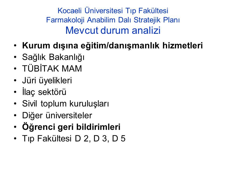 Kocaeli Üniversitesi Tıp Fakültesi Farmakoloji Anabilim Dalı Stratejik Planı Mevcut durum analizi Kurum dışına eğitim/danışmanlık hizmetleri Sağlık Ba