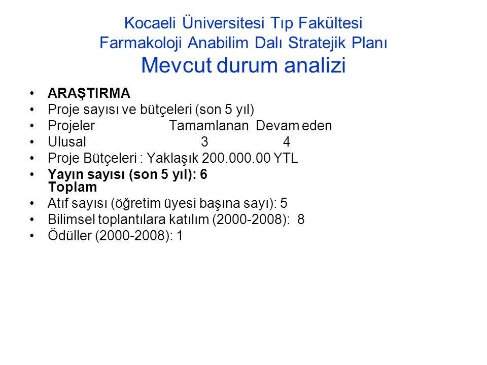 Kocaeli Üniversitesi Tıp Fakültesi Farmakoloji Anabilim Dalı Stratejik Planı Mevcut durum analizi ARAŞTIRMA Proje sayısı ve bütçeleri (son 5 yıl) Proj