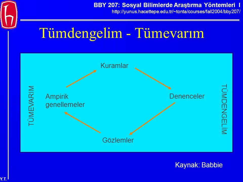 BBY 207: Sosyal Bilimlerde Araştırma Yöntemleri I http://yunus.hacettepe.edu.tr/~tonta/courses/fall2004/bby207/ Y.T. Tümdengelim - Tümevarım Kuramlar