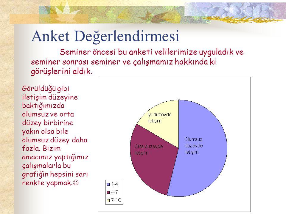 Anket Değerlendirmesi Seminer öncesi bu anketi velilerimize uyguladık ve seminer sonrası seminer ve çalışmamız hakkında ki görüşlerini aldık. Görüldüğ