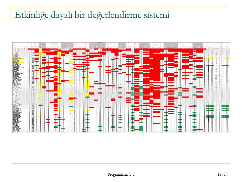 Programlama 2.0 18/27 Etkinliğe dayalı bir değerlendirme sistemi