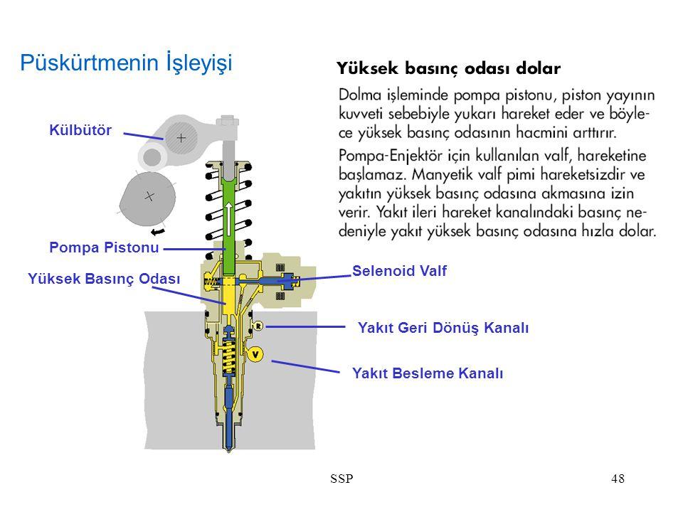 SSP48 Yakıt Geri Dönüş Kanalı Selenoid Valf Pompa Pistonu Külbütör Yakıt Besleme Kanalı Yüksek Basınç Odası Püskürtmenin İşleyişi