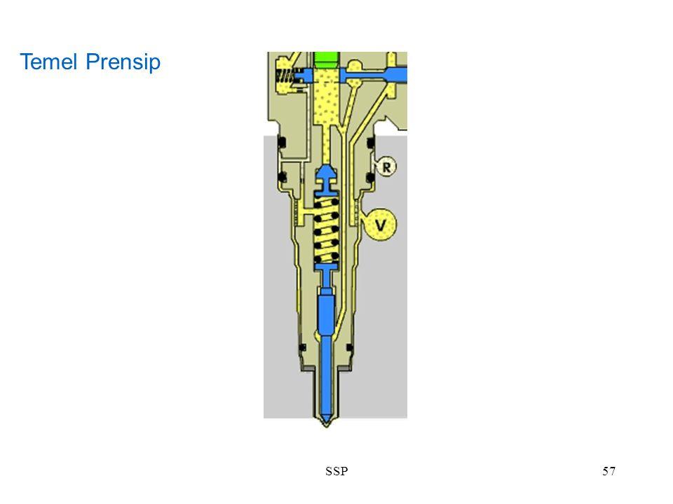 SSP57 Temel Prensip