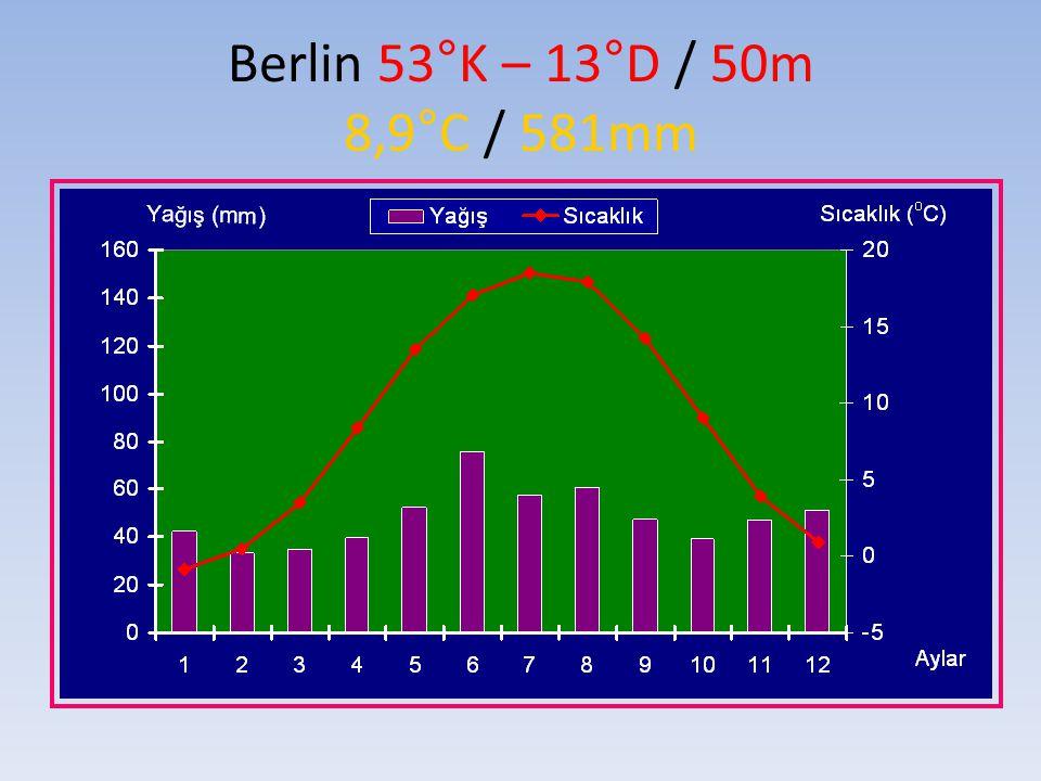 Berlin 53°K – 13°D / 50m 8,9°C / 581mm