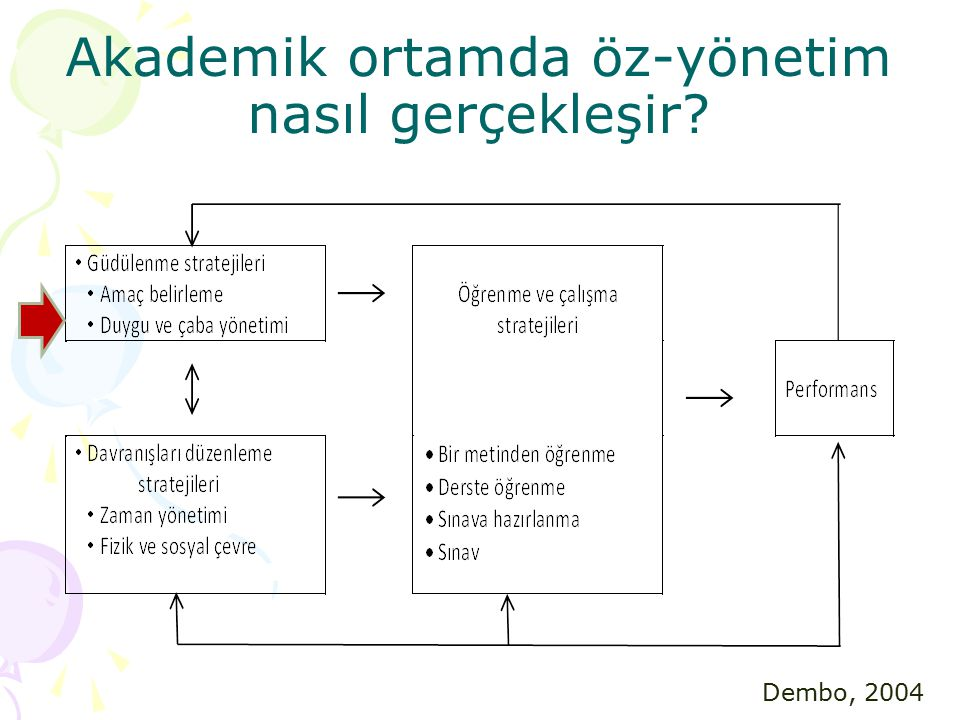 Akademik ortamda öz-yönetim nasıl gerçekleşir? Dembo, 2004