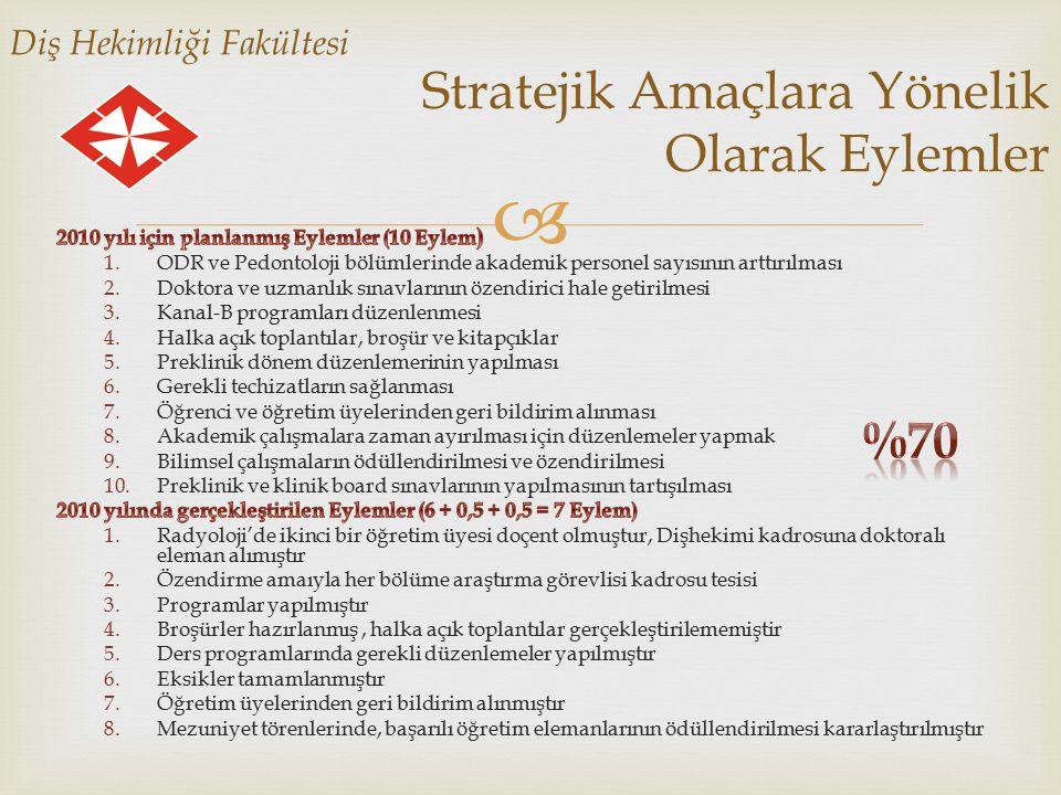  İngilizce Hazırlık Bölümü Stratejik Amaçlara Yönelik Olarak Eylemler