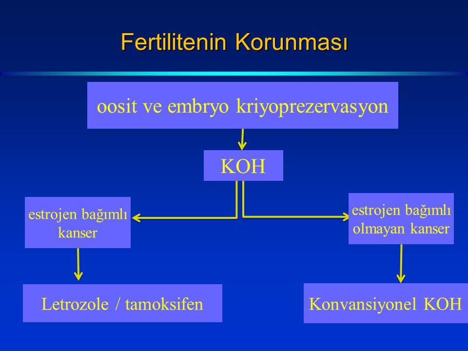 Fertilitenin Korunması oosit ve embryo kriyoprezervasyon KOH estrojen bağımlı kanser estrojen bağımlı olmayan kanser Konvansiyonel KOH Letrozole / tam