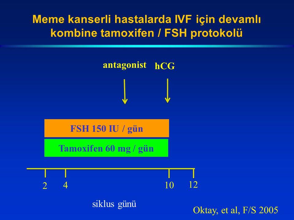 Meme kanserli hastalarda IVF için devamlı kombine tamoxifen / FSH protokolü Tamoxifen 60 mg / gün FSH 150 IU / gün hCG 2 410 12 siklus günü Oktay, et