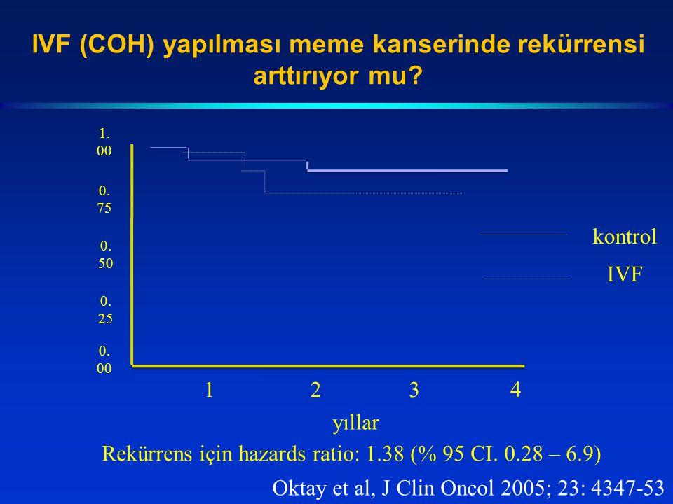 IVF (COH) yapılması meme kanserinde rekürrensi arttırıyor mu? 0. 25 0. 75 0. 50 0. 00 1. 00 4 231 yıllar kontrol IVF Rekürrens için hazards ratio: 1.3