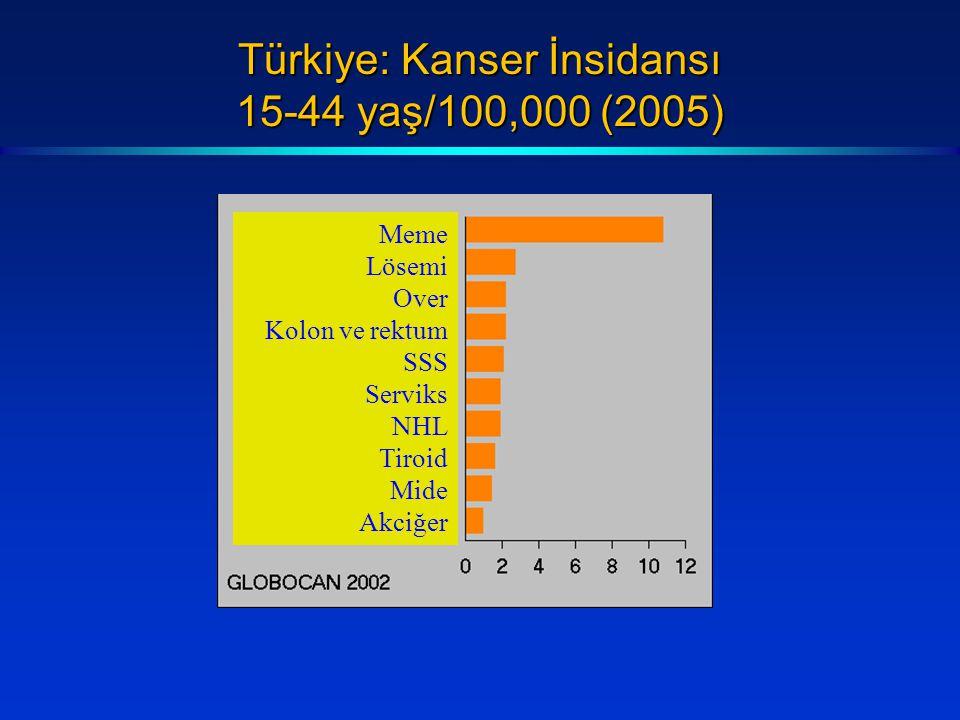 Türkiye: Kanser İnsidansı 15-44 yaş/100,000 (2005) Meme Lösemi Over Kolon ve rektum SSS Serviks NHL Tiroid Mide Akciğer