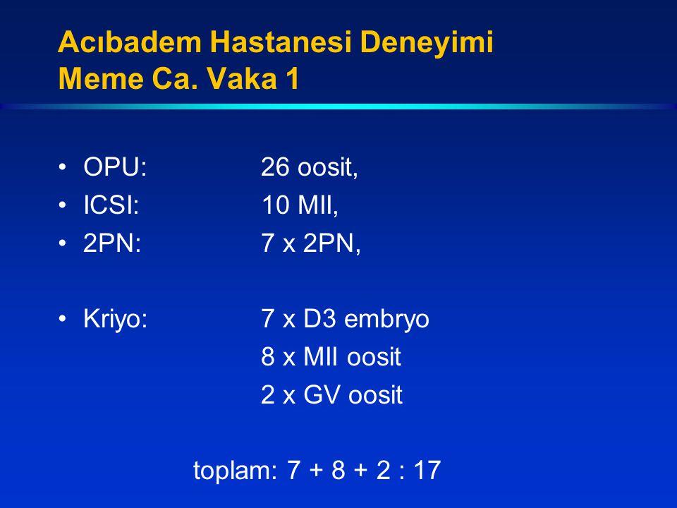 OPU:26 oosit, ICSI:10 MII, 2PN:7 x 2PN, Kriyo:7 x D3 embryo 8 x MII oosit 2 x GV oosit toplam: 7 + 8 + 2 : 17 Acıbadem Hastanesi Deneyimi Meme Ca. Vak