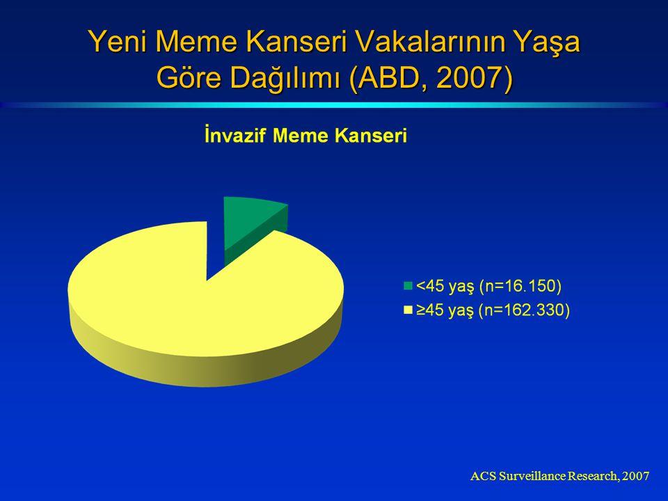 Yeni Meme Kanseri Vakalarının Yaşa Göre Dağılımı (ABD, 2007) ACS Surveillance Research, 2007