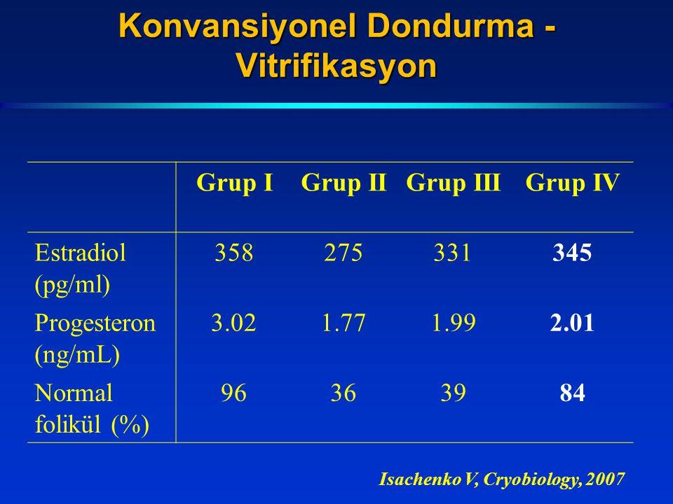 Isachenko V, Cryobiology, 2007 Grup IGrup IIGrup IIIGrup IV Estradiol (pg/ml) 358275331345 Progesteron (ng/mL) 3.021.771.992.01 Normal folikül (%) 963