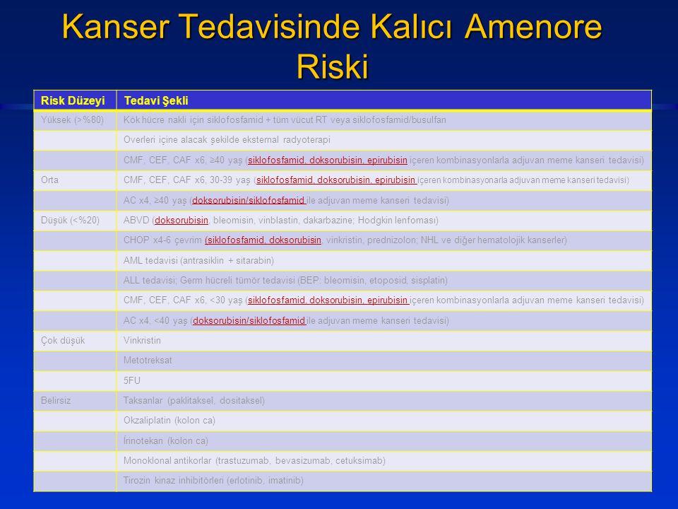 Kanser Tedavisinde Kalıcı Amenore Riski Risk DüzeyiTedavi Şekli Yüksek (>%80)Kök hücre nakli için siklofosfamid + tüm vücut RT veya siklofosfamid/busu