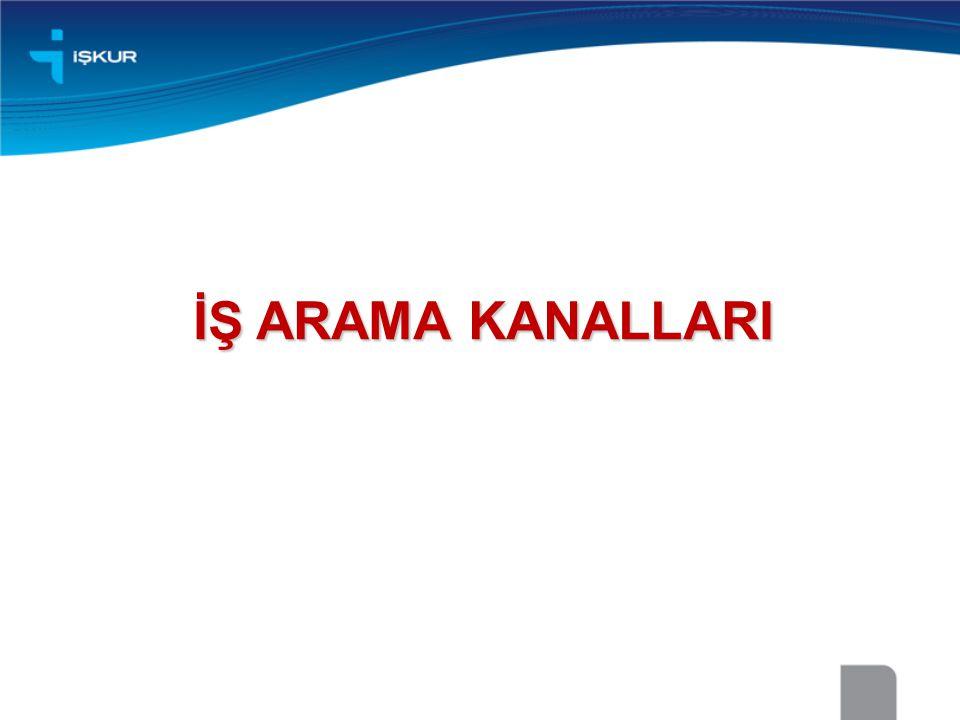 İŞ ARAMA KANALLARI