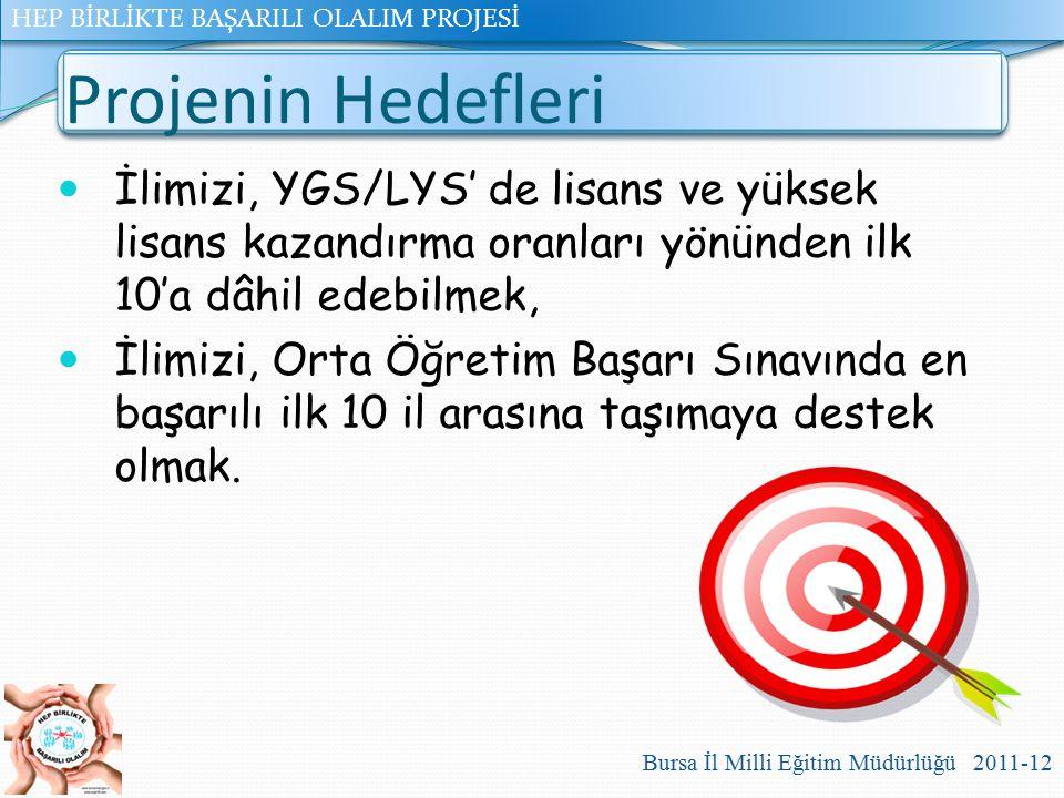 HEP BİRLİKTE BAŞARILI OLALIM PROJESİ Bursa İl Milli Eğitim Müdürlüğü 2011-12 Projenin Hedefleri İlimizi, YGS/LYS' de lisans ve yüksek lisans kazandırm