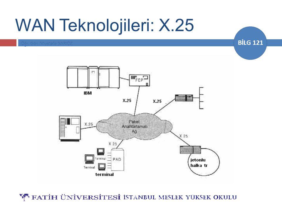 BİLG 121 WAN Teknolojileri: X.25