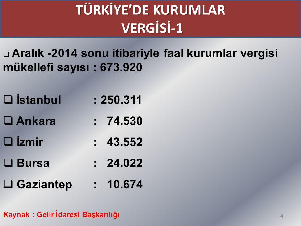 4 TÜRKİYE'DE KURUMLAR VERGİSİ-1 VERGİSİ-1  Aralık -2014 sonu itibariyle faal kurumlar vergisi mükellefi sayısı : 673.920  İstanbul : 250.311  Ankar